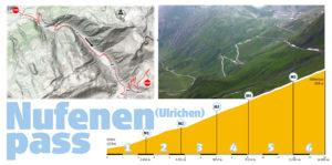 routeinfo Nufenen - Ulrichen